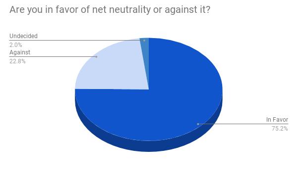 Renewed Attention on Net Neutrality