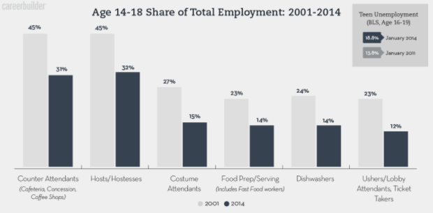 Full-time Students, Part-time Jobs